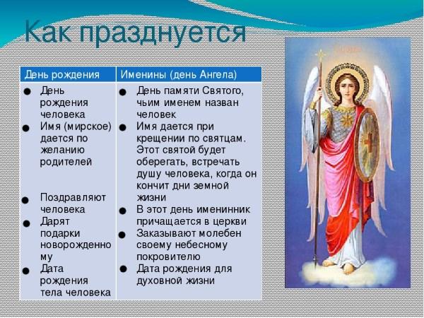 как отмечать день ангела